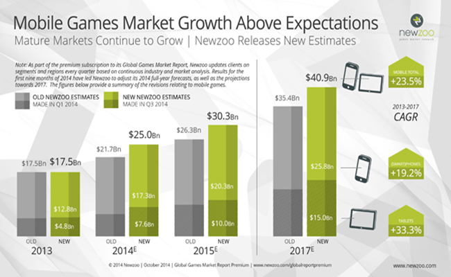 Mobile Gaming Market Continues to boom