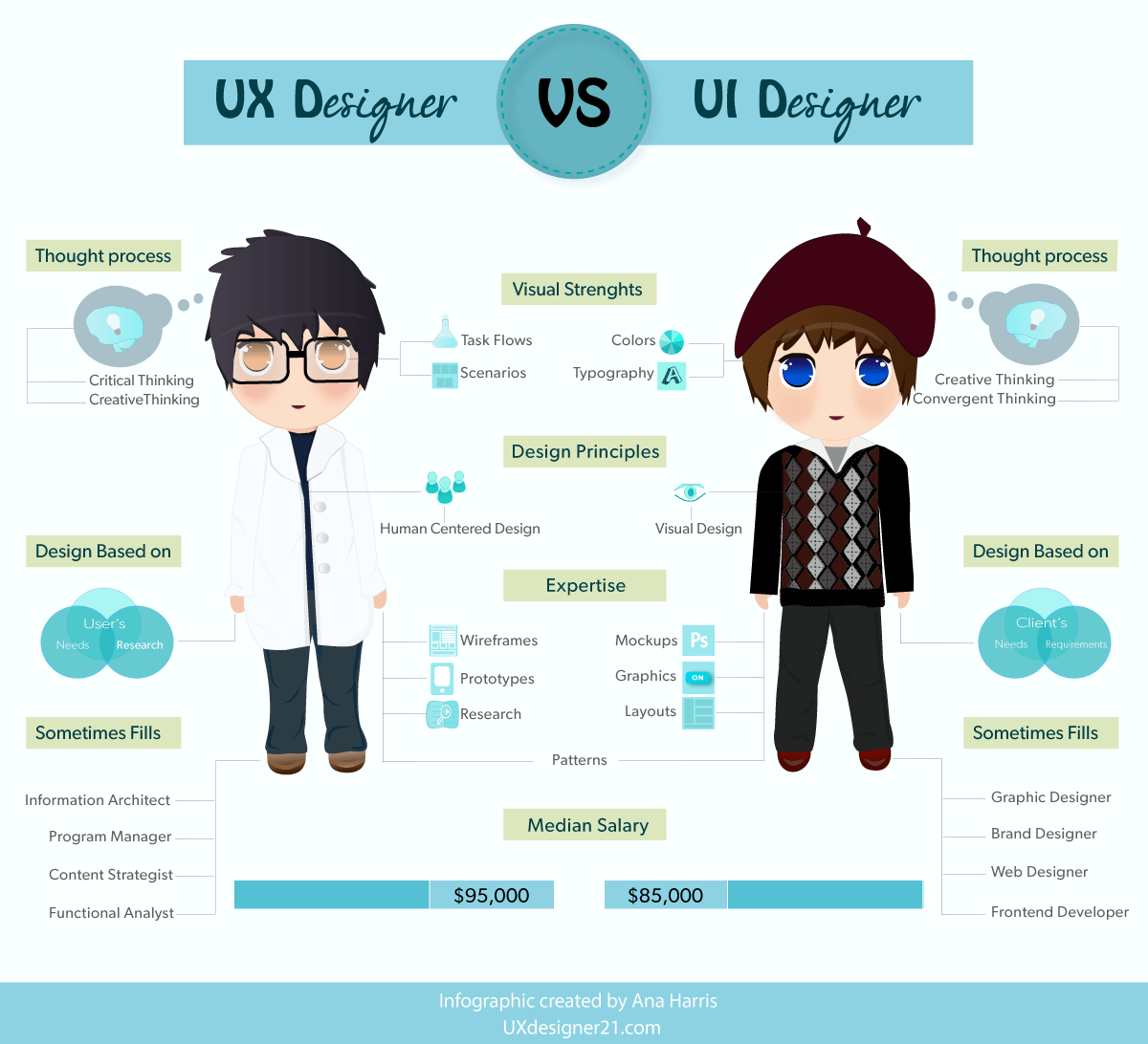 How to Work for Great UI/UX Designs? – Think First. Design Next – Part2
