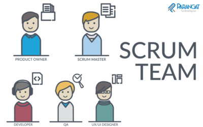 What is a Cross-functional Scrum Team?
