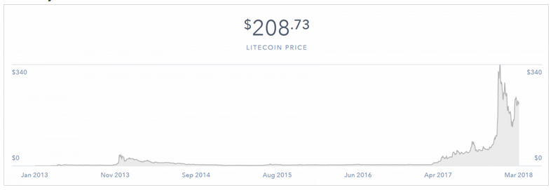 Litecoin-Price-Trand-cryprocurrency-parangat-blog