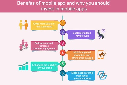 Benefits of Spending on Mobile Apps - Parangat