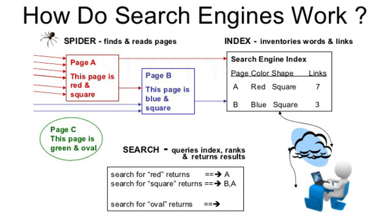 How do Search Engines Work - Parangat