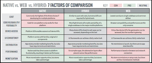 NATIVE vs WEB vs HYBRID: 7 FACTORS OF COMPARISON - Parangat