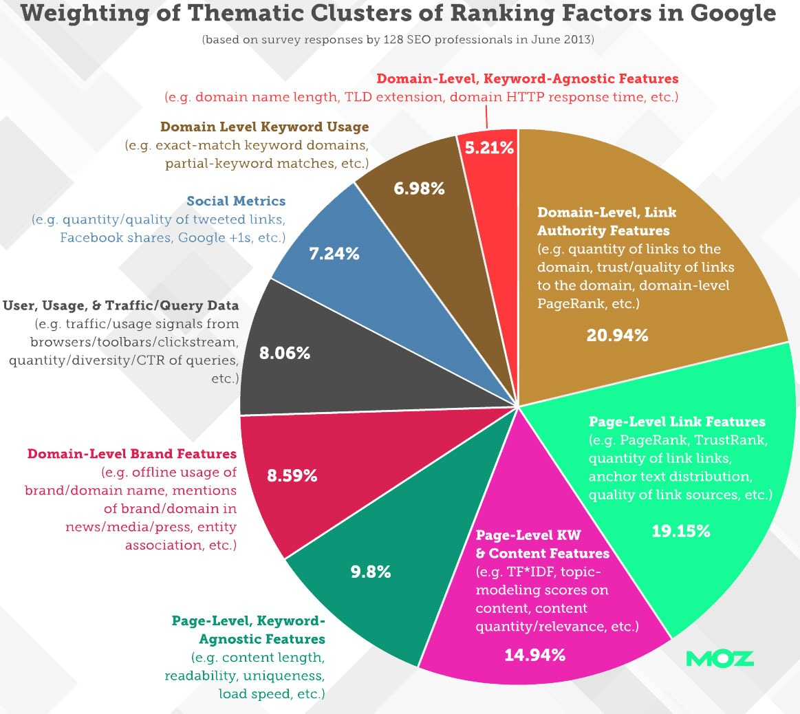 Weighting for Thematic Clusters of Ranking factors in Google - Parangat