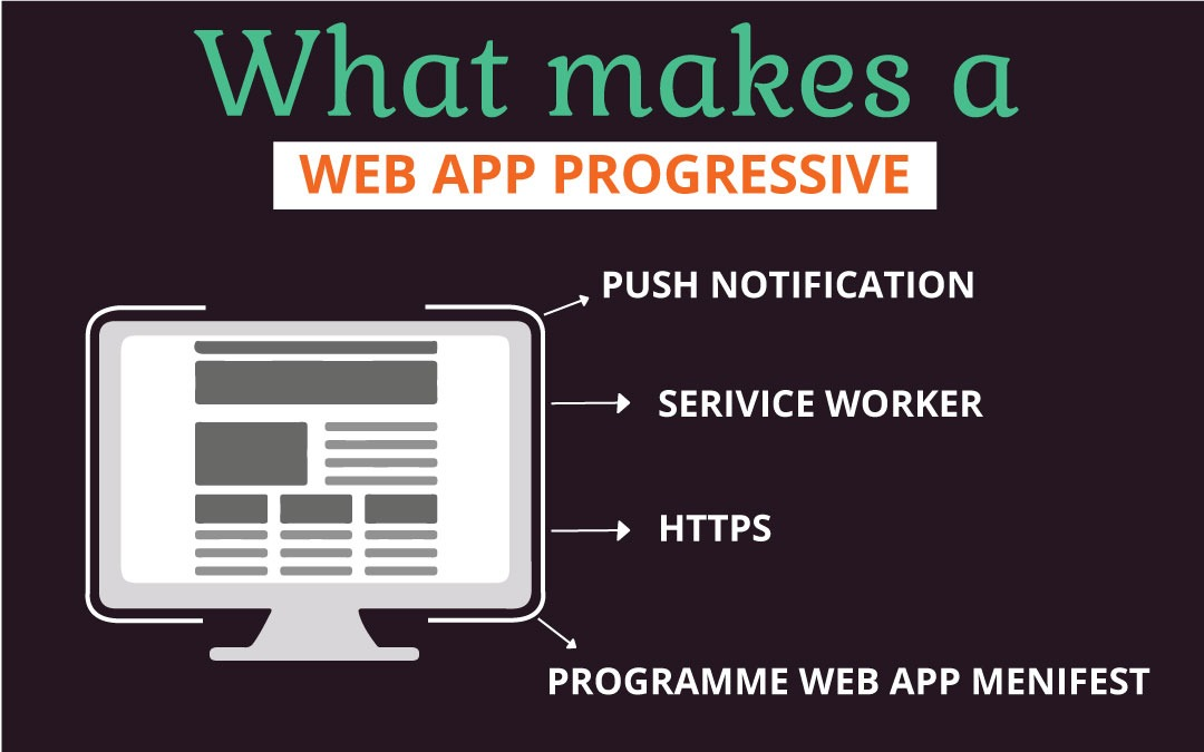 What Makes A Web App Progressive - Parangat