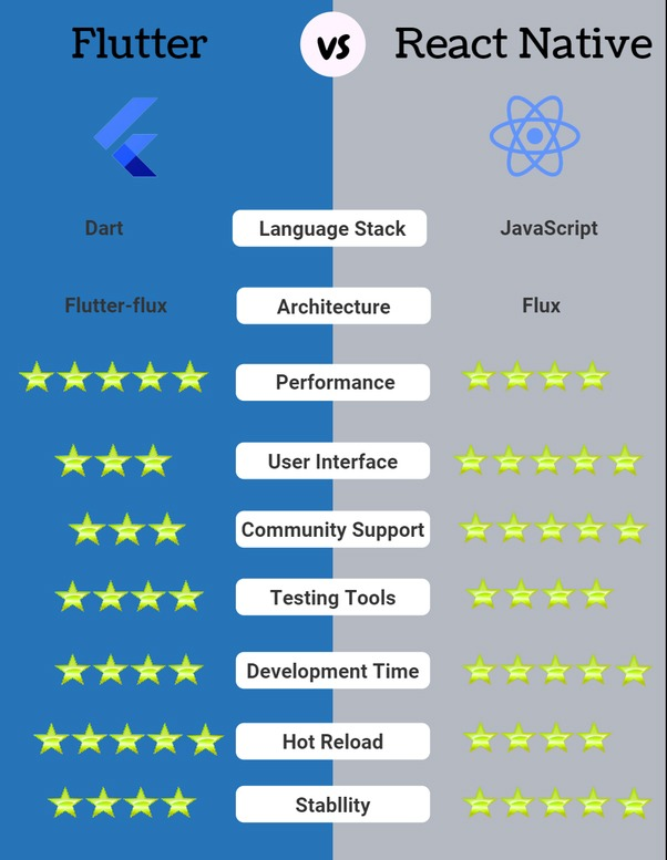 Flutter vs React Native - Parangat