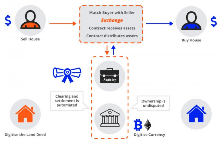 How Smart Contracts Works in Blockchain - Parangat