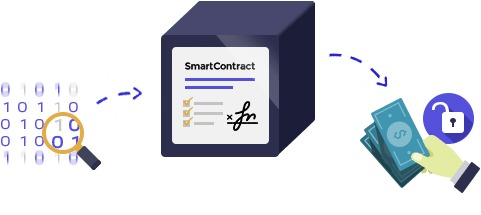 Smart-Contract-Blockchain-Parangat