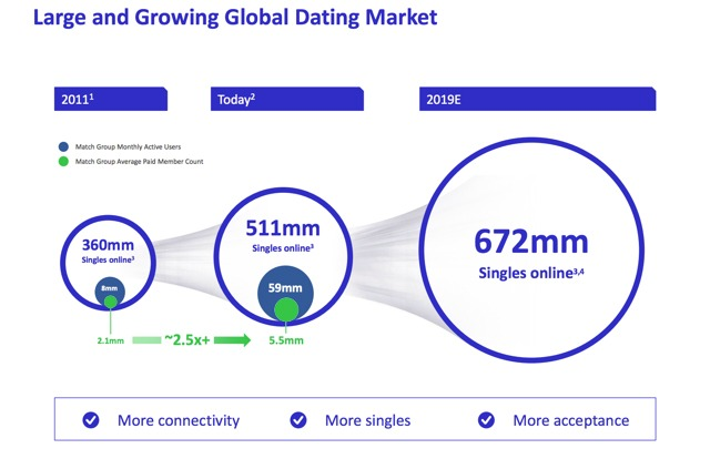 Large-Growing Global Dating Market - Parangat