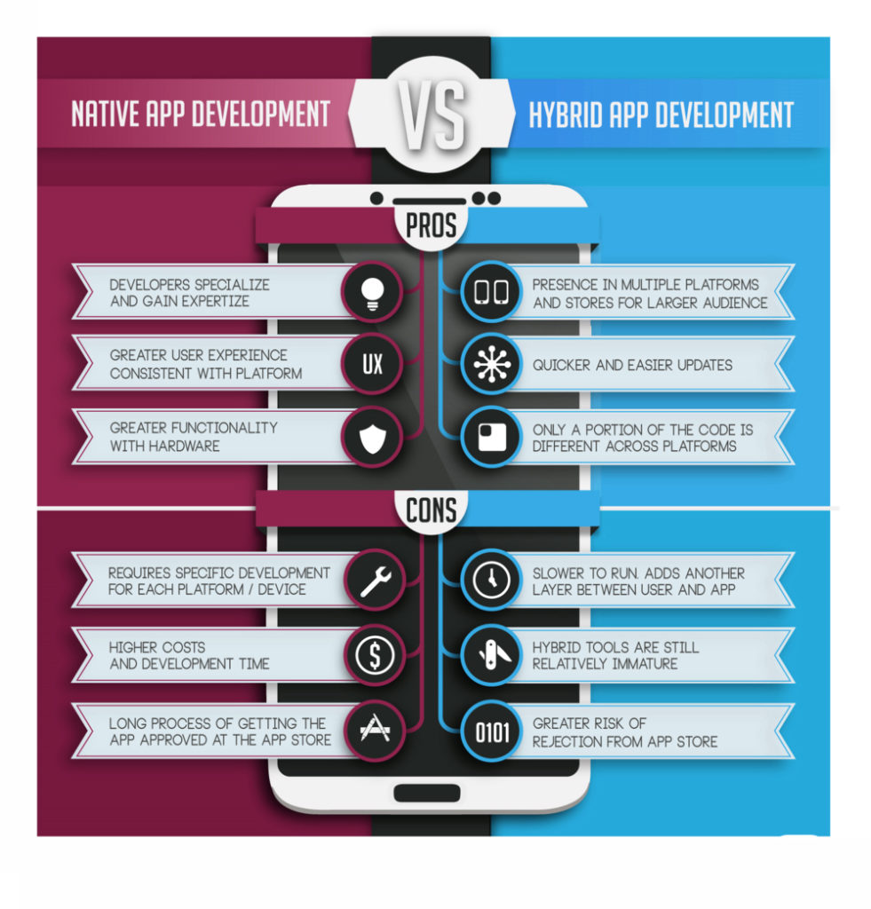 Native vs Hybrid App Development - Parangat