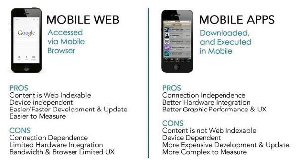 Pros & Cons of Mobile Website & Mobile App - Parangat