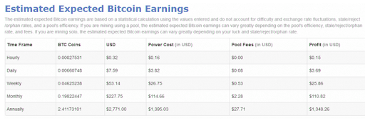 Estimated-expected-bitcoin-earnings