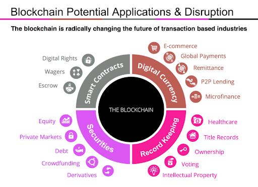 Blockchain Potential Applications & disruption | Parangat