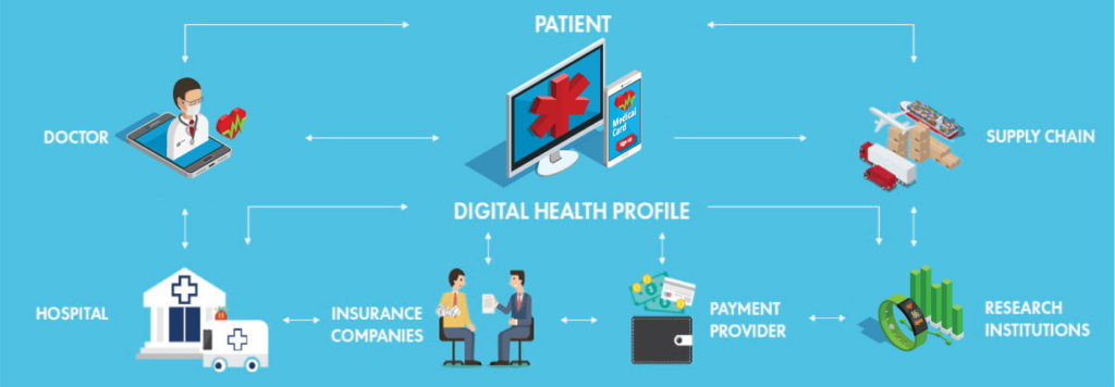 Healthcare-sector-blockchain-process-parangat-blog