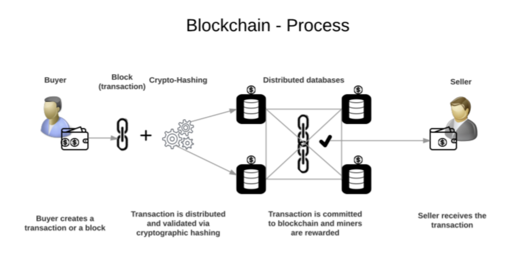 Blockchain-Process-Parangat-Technologies-blog
