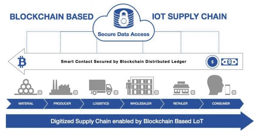Digital-supply-chain-enabled-by-blockchain-based-IOT