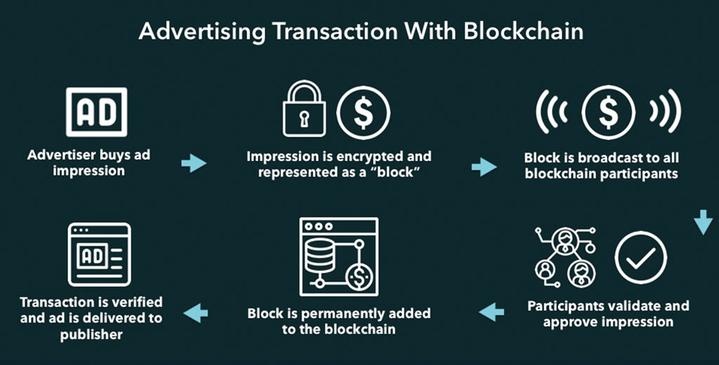 Image-showing-the-advertising-transaction-model-with-blockchain