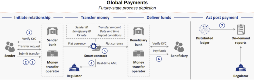 BLOCKCHAIN USE IN SIMPLIFYING PAYMENTS