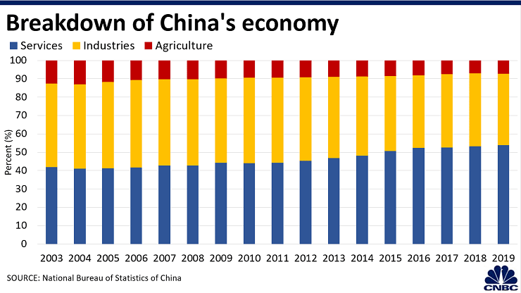 Breakdown of china economy