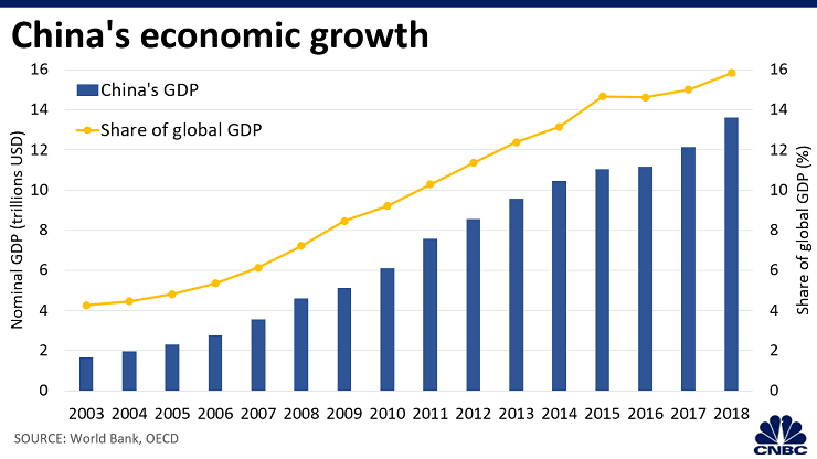 China- World's second-largest economy