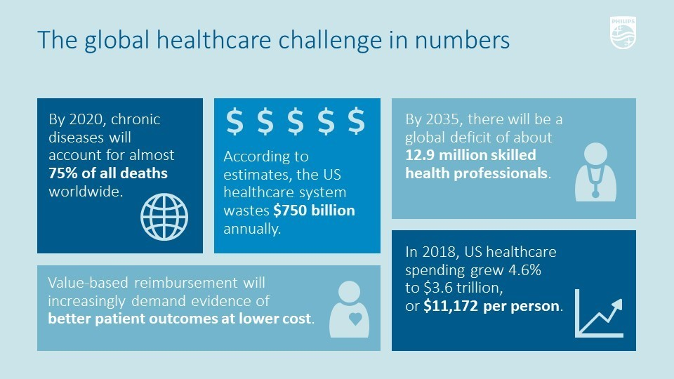 The global healthcare challenges globally
