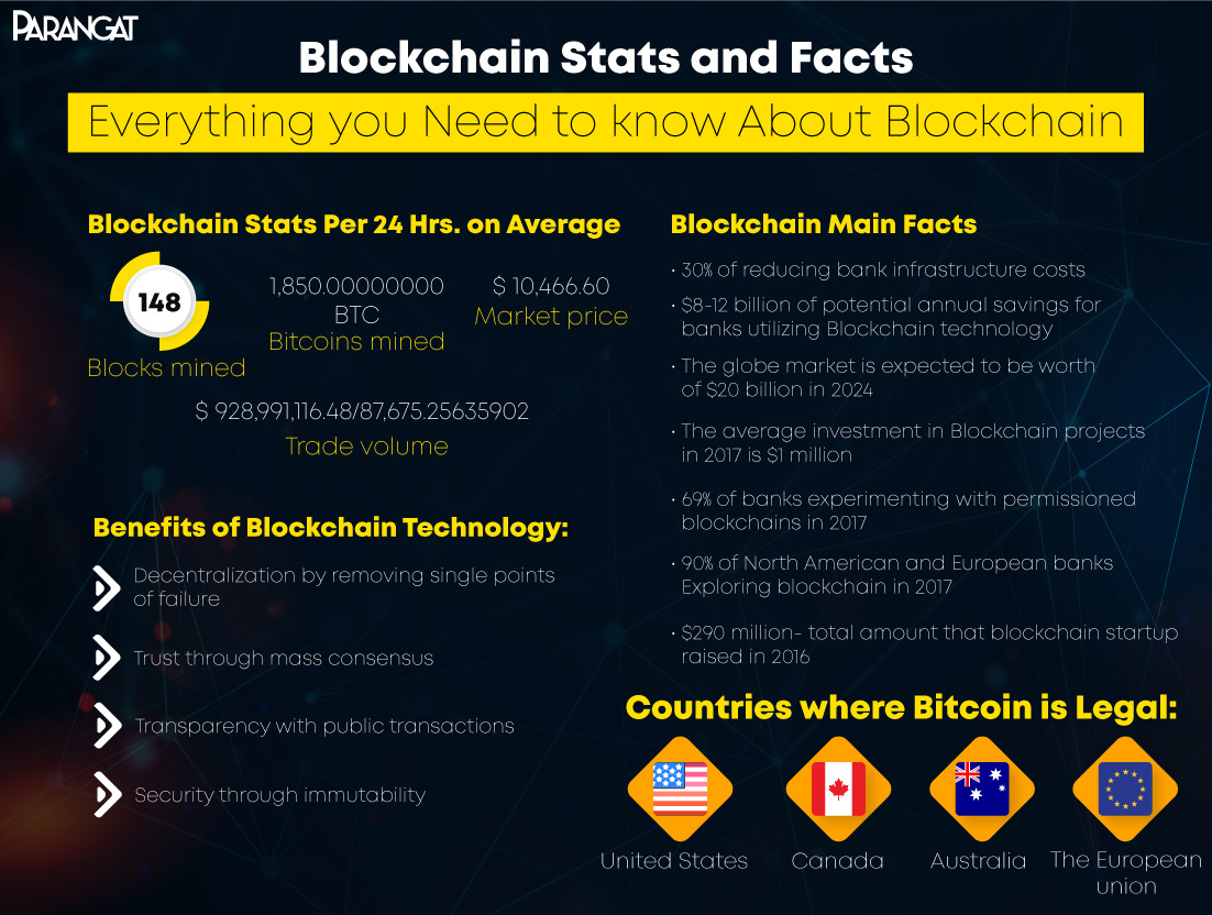 Blockchain Stats and Facts