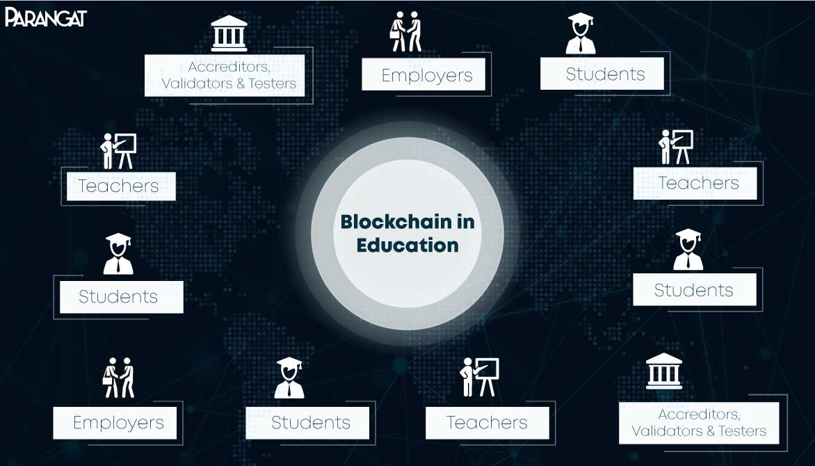 Blockchain in Eduction Sector