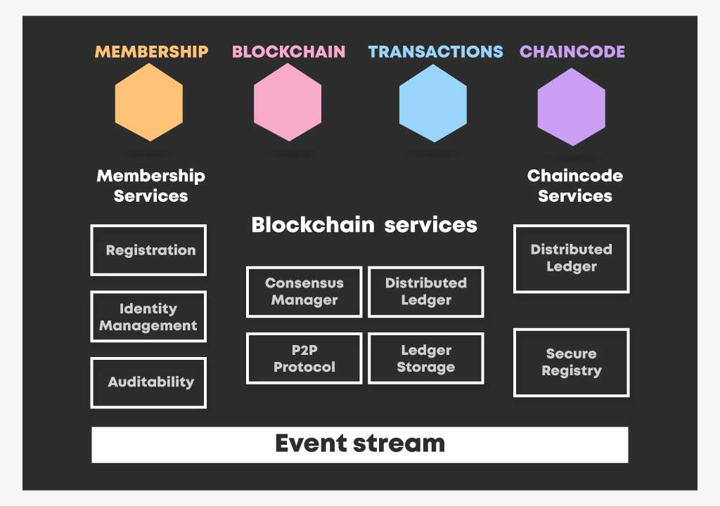 Why Parangat for Hyperledger Blockchain Development?
